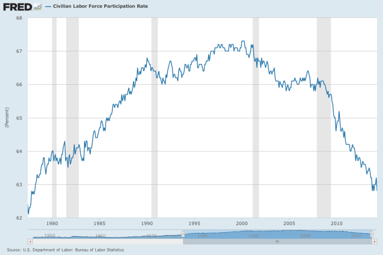 Civilian-Labor-Force-Participation-FRED